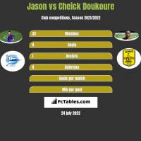 Jason vs Cheick Doukoure h2h player stats