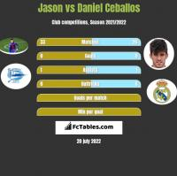 Jason vs Daniel Ceballos h2h player stats