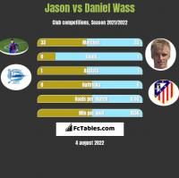 Jason vs Daniel Wass h2h player stats