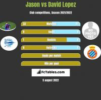Jason vs David Lopez h2h player stats