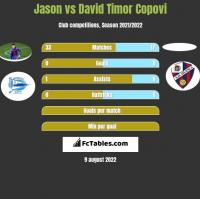 Jason vs David Timor Copovi h2h player stats