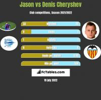 Jason vs Denis Cheryshev h2h player stats