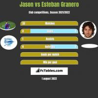 Jason vs Esteban Granero h2h player stats