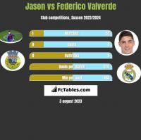 Jason vs Federico Valverde h2h player stats