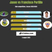 Jason vs Francisco Portillo h2h player stats