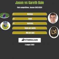 Jason vs Gareth Bale h2h player stats