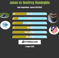 Jason vs Geoffrey Kondogbia h2h player stats