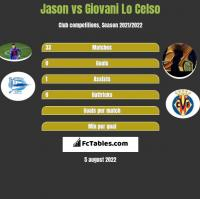 Jason vs Giovani Lo Celso h2h player stats