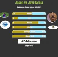 Jason vs Javi Garcia h2h player stats