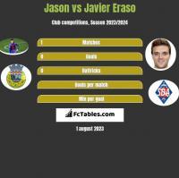 Jason vs Javier Eraso h2h player stats