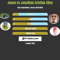 Jason vs Jonathan Cristian Silva h2h player stats