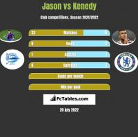 Jason vs Kenedy h2h player stats