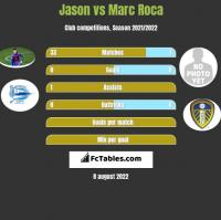 Jason vs Marc Roca h2h player stats