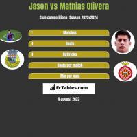 Jason vs Mathias Olivera h2h player stats
