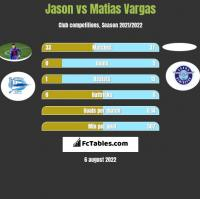Jason vs Matias Vargas h2h player stats
