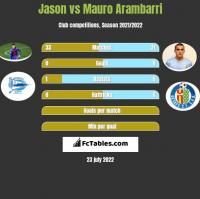 Jason vs Mauro Arambarri h2h player stats