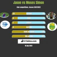 Jason vs Moses Simon h2h player stats