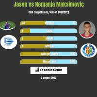 Jason vs Nemanja Maksimovic h2h player stats