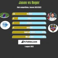 Jason vs Roger h2h player stats