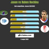 Jason vs Ruben Rochina h2h player stats