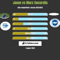 Jason vs Marc Cucurella h2h player stats