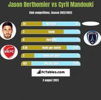 Jason Berthomier vs Cyril Mandouki h2h player stats