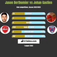 Jason Berthomier vs Johan Gastien h2h player stats