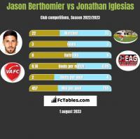 Jason Berthomier vs Jonathan Iglesias h2h player stats
