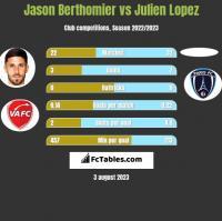 Jason Berthomier vs Julien Lopez h2h player stats