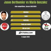 Jason Berthomier vs Mario Gonzalez h2h player stats