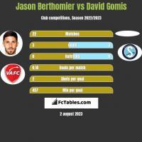 Jason Berthomier vs David Gomis h2h player stats