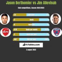 Jason Berthomier vs Jim Allevinah h2h player stats