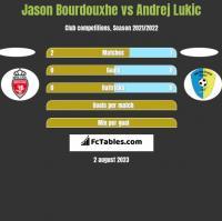 Jason Bourdouxhe vs Andrej Lukic h2h player stats