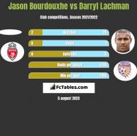 Jason Bourdouxhe vs Darryl Lachman h2h player stats
