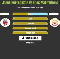 Jason Bourdouxhe vs Enes Mahmutovic h2h player stats
