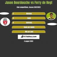 Jason Bourdouxhe vs Ferry de Regt h2h player stats