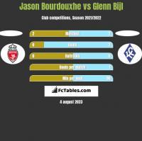 Jason Bourdouxhe vs Glenn Bijl h2h player stats
