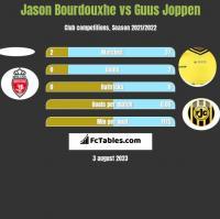 Jason Bourdouxhe vs Guus Joppen h2h player stats