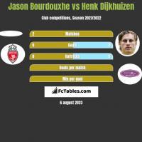 Jason Bourdouxhe vs Henk Dijkhuizen h2h player stats