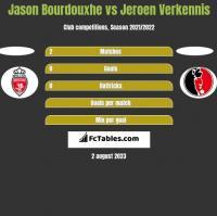 Jason Bourdouxhe vs Jeroen Verkennis h2h player stats