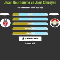 Jason Bourdouxhe vs Joeri Schroyen h2h player stats