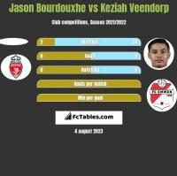 Jason Bourdouxhe vs Keziah Veendorp h2h player stats