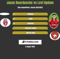 Jason Bourdouxhe vs Levi Opdam h2h player stats