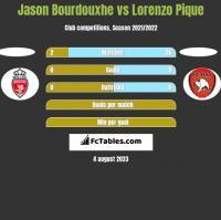 Jason Bourdouxhe vs Lorenzo Pique h2h player stats