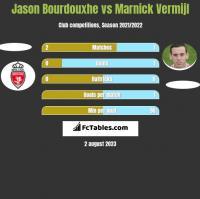Jason Bourdouxhe vs Marnick Vermijl h2h player stats