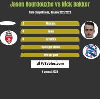 Jason Bourdouxhe vs Nick Bakker h2h player stats