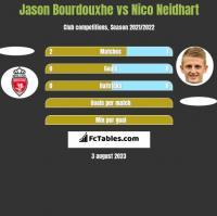 Jason Bourdouxhe vs Nico Neidhart h2h player stats