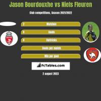 Jason Bourdouxhe vs Niels Fleuren h2h player stats
