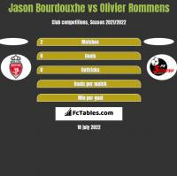 Jason Bourdouxhe vs Olivier Rommens h2h player stats