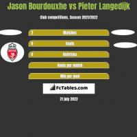 Jason Bourdouxhe vs Pieter Langedijk h2h player stats